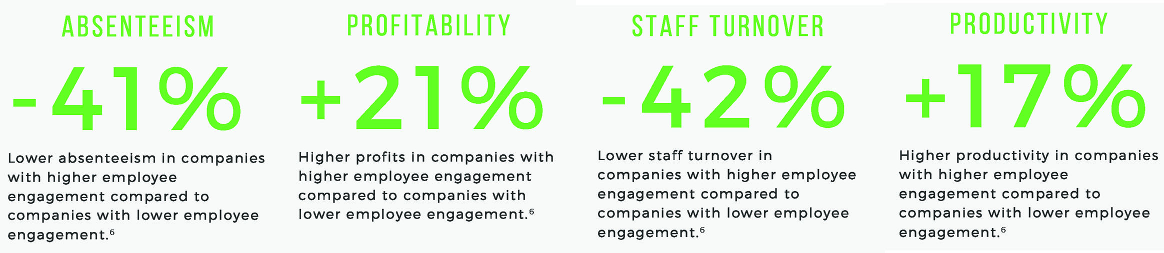 4 stats on Engagement