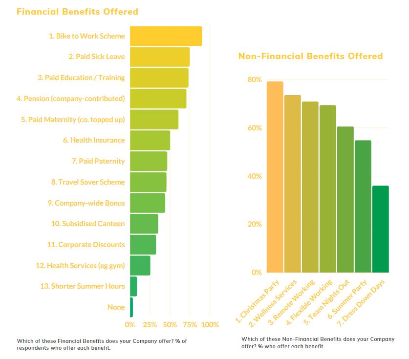 HR Trends Report 2021 - Top Benefits