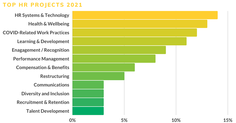 HR Trends Report 2021 - Top HR Projects