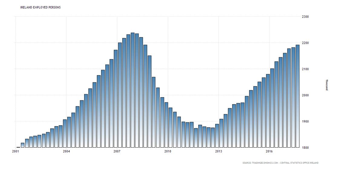 IrelandEmployment2001-2018.png