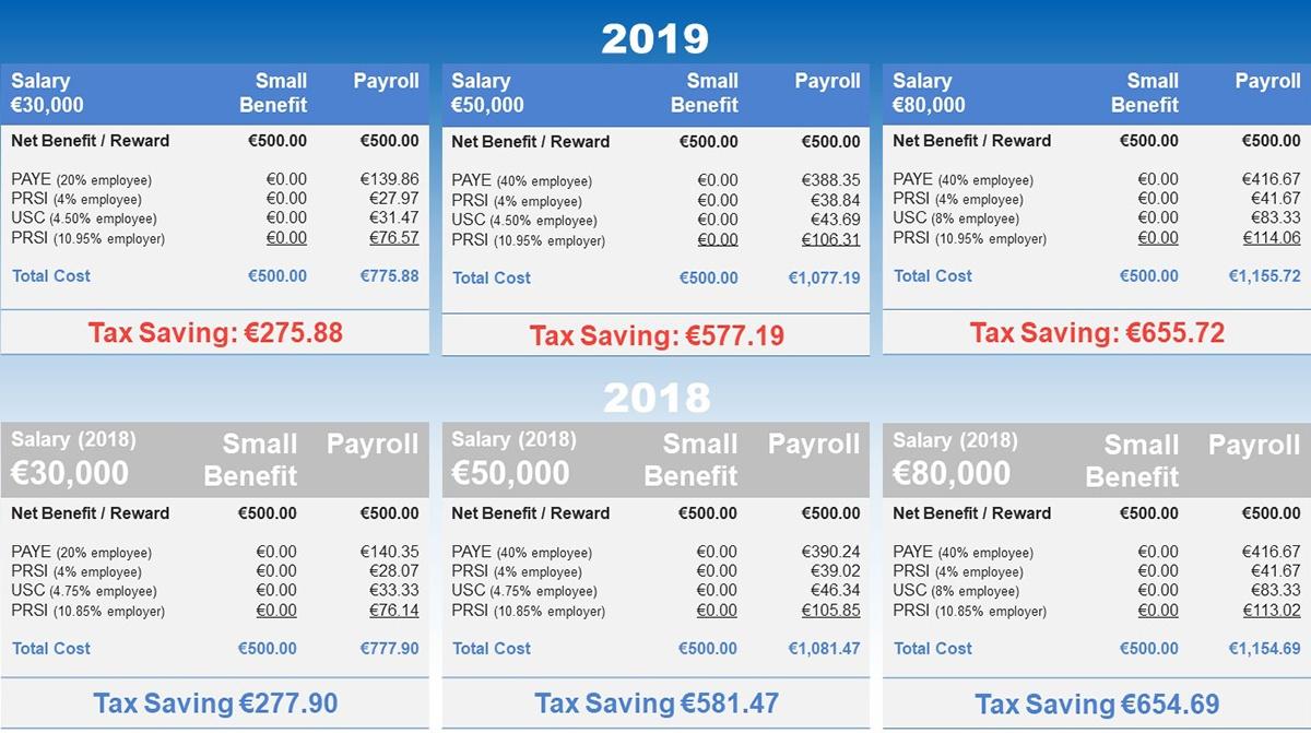 Small Benefit 2018 vs 2019_1200
